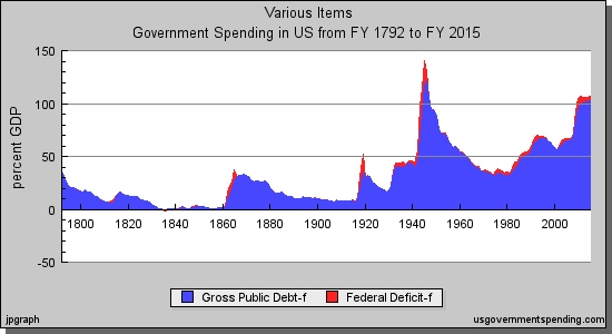 US Gov't debt 1792-2015